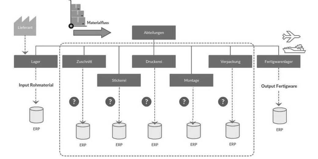 ERP-System Grafik